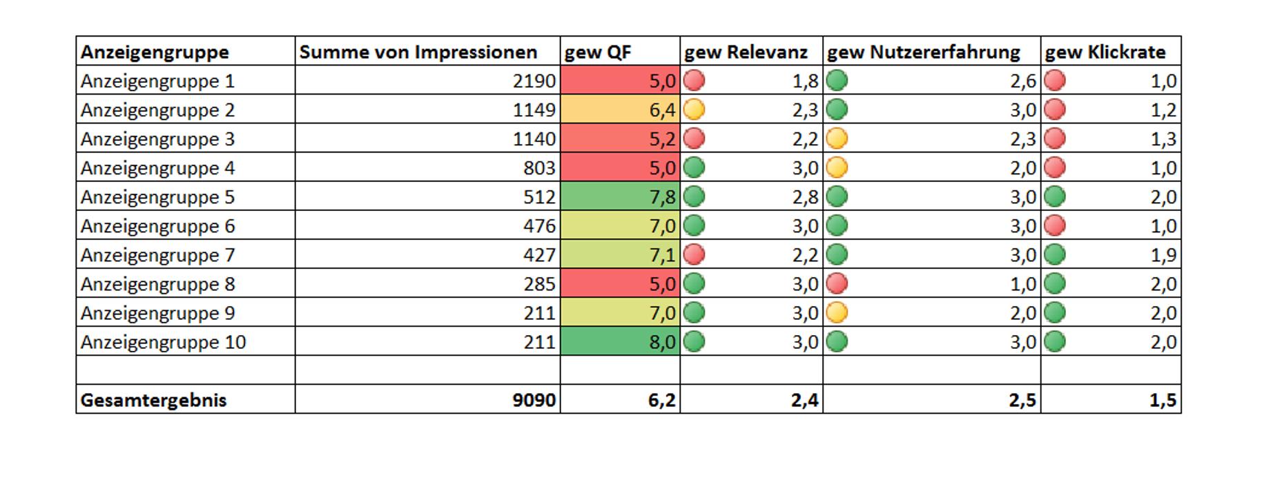 AdWords gewichteter Qualitätsfaktor mit Komponenten